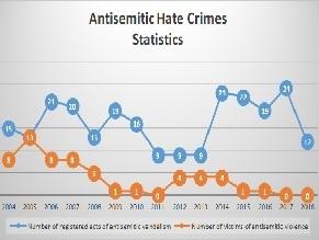 Antisemitism in Ukraine in 2018: Monitoring Report
